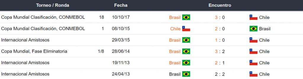 Brasil vs Chile Historial
