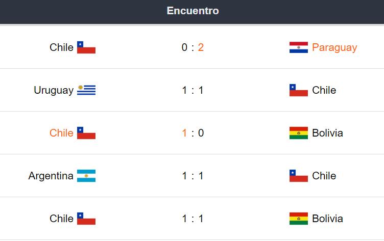 Últimos partidos Chile